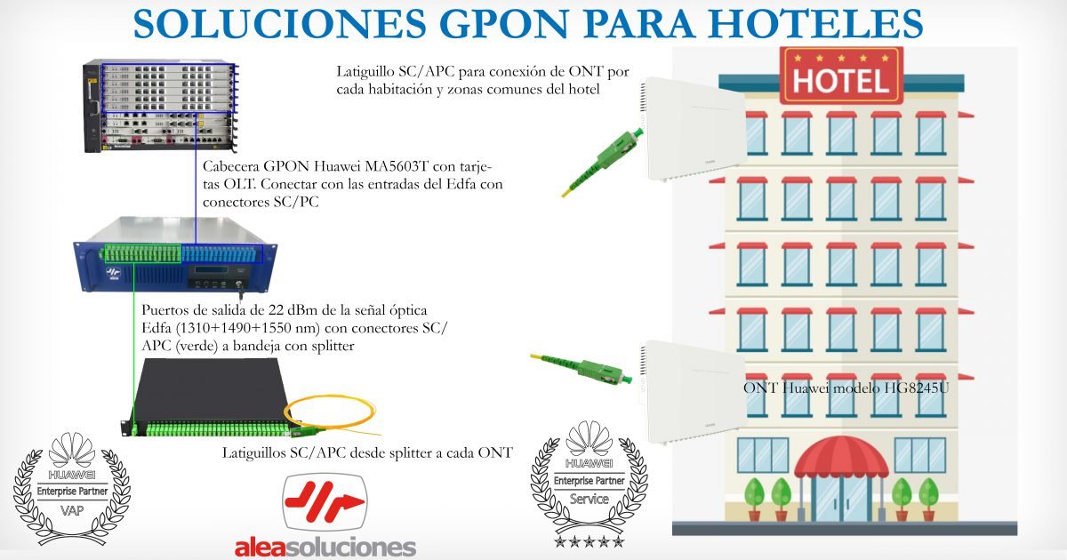 Equipamiento GPON Huawei para hoteles