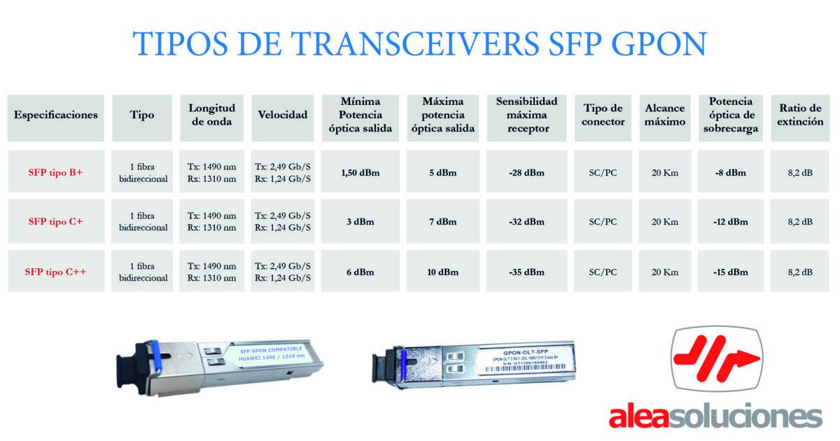 Tipos de SFP GPON