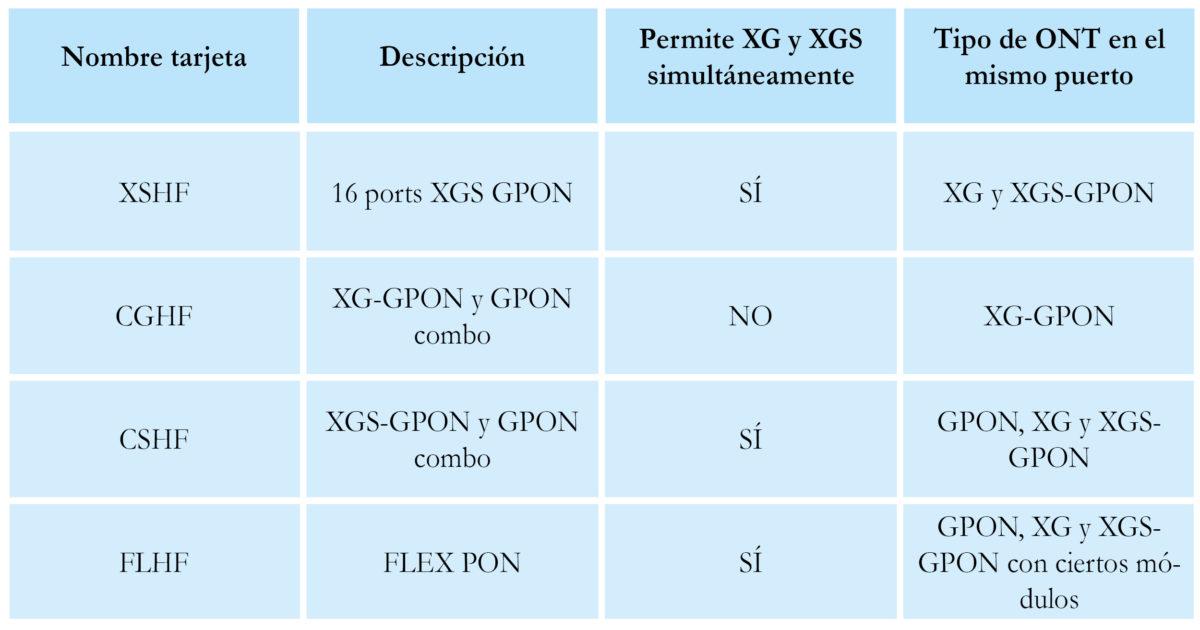 XGSGPON Nuevas tarjetas OLT XSHF, CSHF Y FLHF